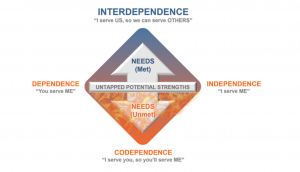 And codependency interdependence the what difference is between Dependence vs.