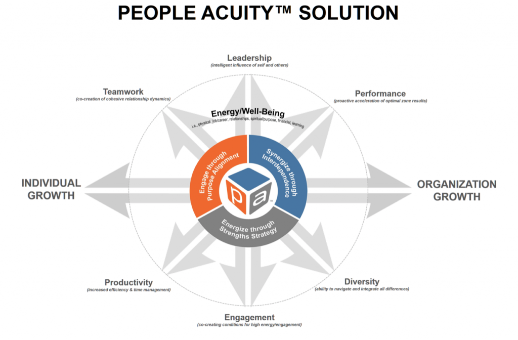 People Acuity solutions to growth